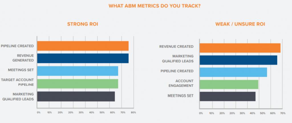 Métricas que utilizan las empresas B2B para evaluar resultados de su estrategia B2B