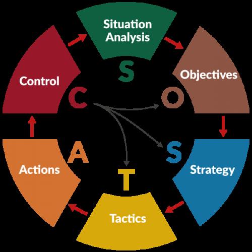 metodo-sostac-esquema-vector